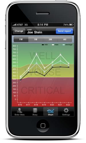 Asthma Control Iphone App  Asthmamd